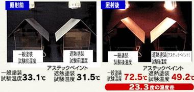 アステック塗料と一般塗料の照射テスト比較