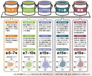外壁用塗料の種類